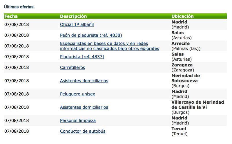 empleo Castilla la Mancha
